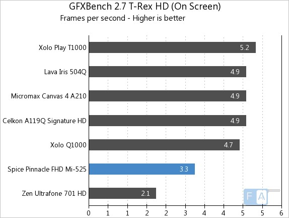 Spice Pinnacle FHD Mi-525 GFXBench 2.7 T-Rex OnScreen