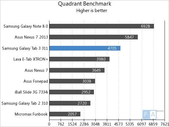 Tab-311-Quadrant