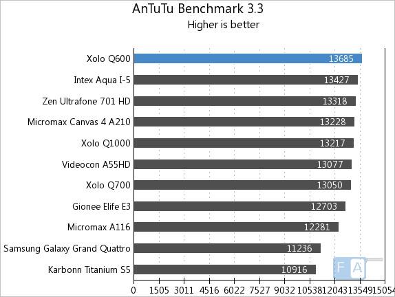 Xolo Q600 AnTuTu 3.3