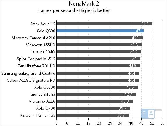 Xolo Q600 NenaMark 2