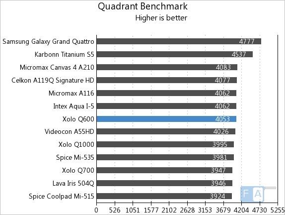 Xolo Q600 Quadrant