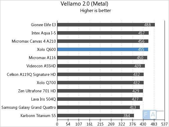 Xolo Q600 Vellamo 2 Metal