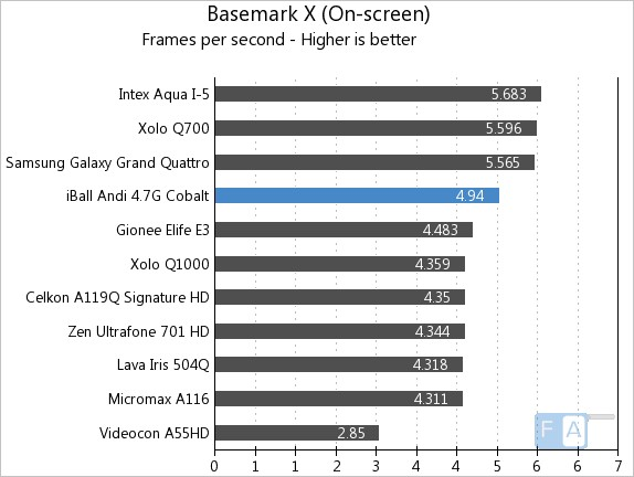 iBall Andi 4.7G Cobalt Basemark X OnScreen