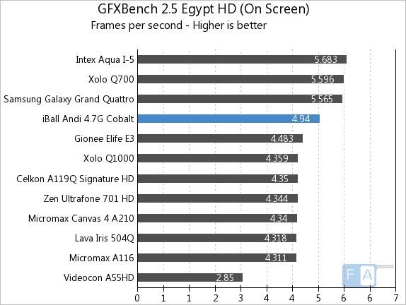 iBall Andi 4.7G Cobalt GFXBench 2.5 Egypt Onscreen