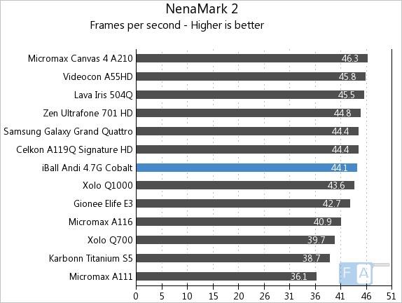 iBall Andi 4.7G Cobalt NenaMark 2