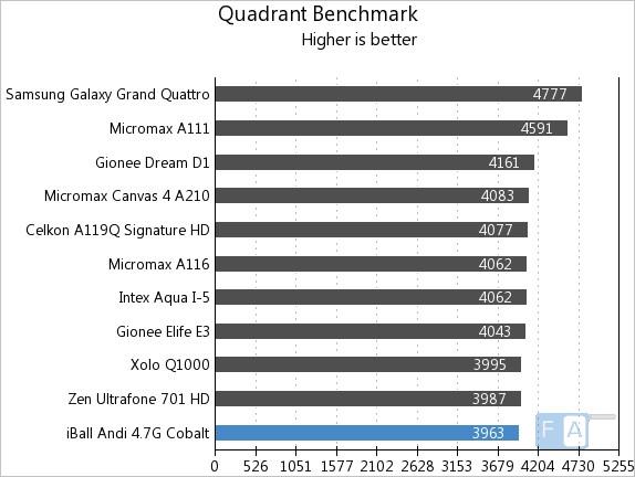 iBall Andi 4.7G Cobalt Quadrant