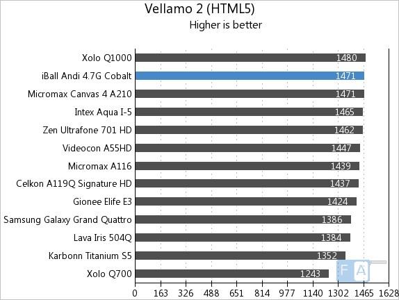 iBall Andi 4.7G Cobalt Vellamo 2 HTML5