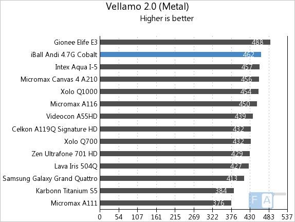 iBall Andi 4.7G Cobalt Vellamo 2 Metal