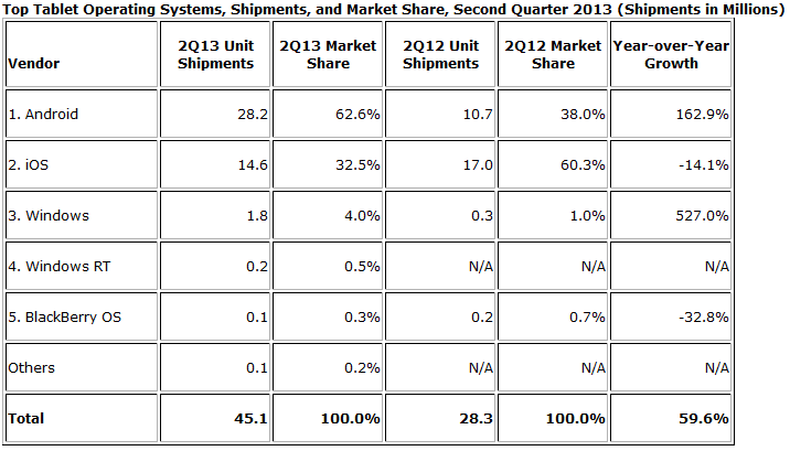 idc-tablet-marketshare-os