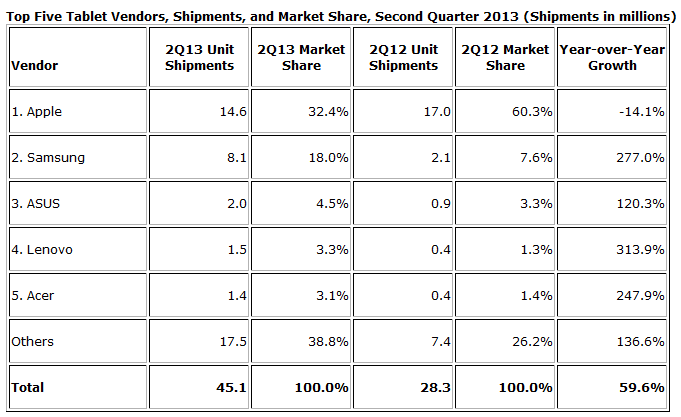 idc-tablet-marketshare