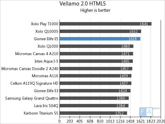 Gionee Elife E5 Vellamo 2 HTML5