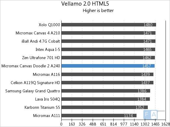 Micromax Canvas Doodle 2 Vellamo 2 HTML5