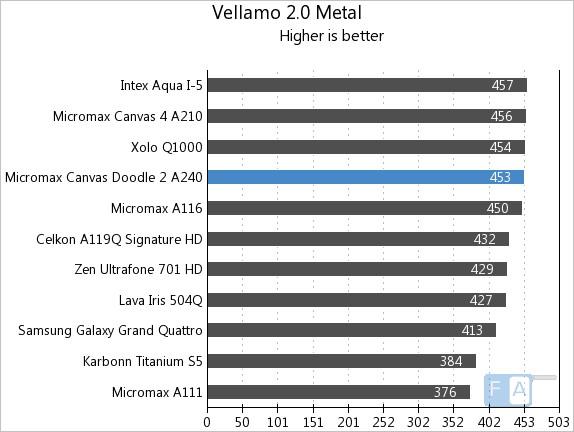 Micromax Canvas Doodle 2 Vellamo 2 Metal
