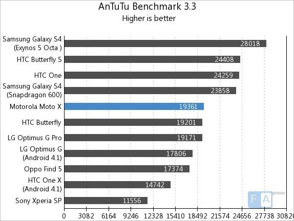Motorola Moto X AnTuTu Benchmark 3.3