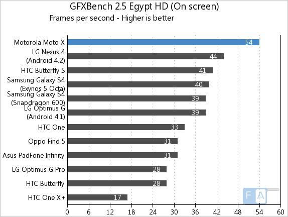 Motorola Moto X GFXBench 2.5 Egypt OnScreen