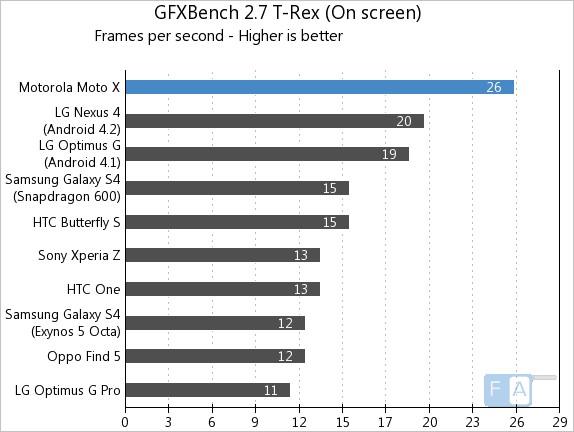 Motorola Moto X GFXBench T-Rex OnScreen
