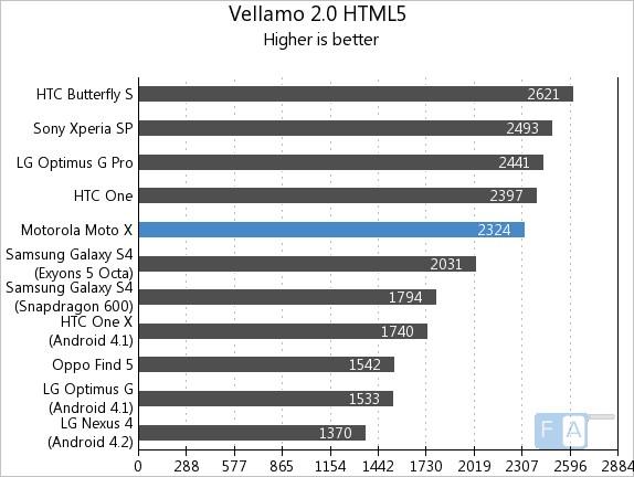 Motorola Moto X Vellamo 2 HTML5