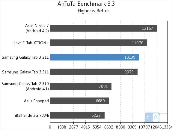 Samsung Galaxy Tab 3 211 AnTuTu 3.3