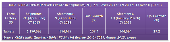 Table-1-India-Tablets-Market-2Q-CY-2013