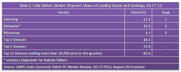 Table-2-India-Tablets-Market-2Q-CY-20133