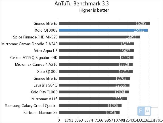 Xolo Q1000S AnTuTu 3.3