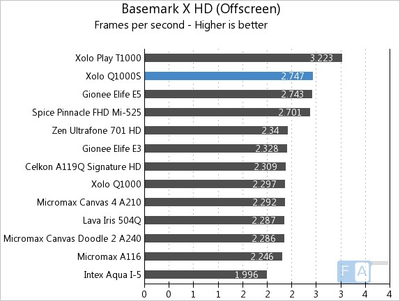 Xolo Q1000S Basemark X Offscreen