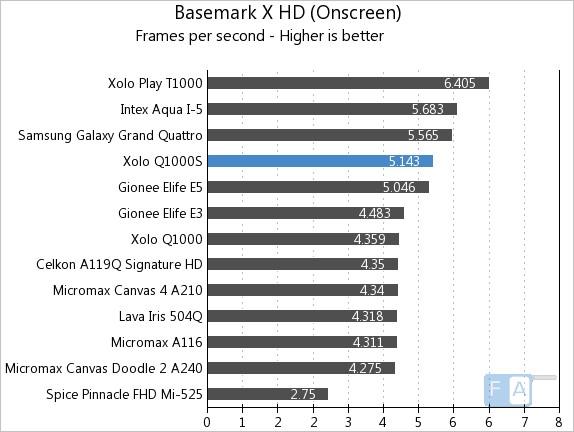 Xolo Q1000S Basemark X OnScreen
