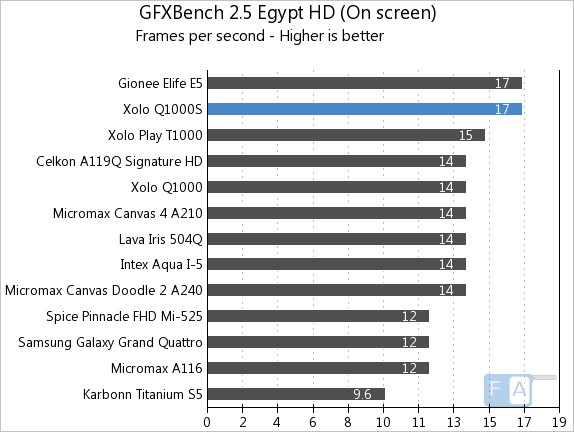 Xolo Q1000S GFXBench Egypt OnScreen