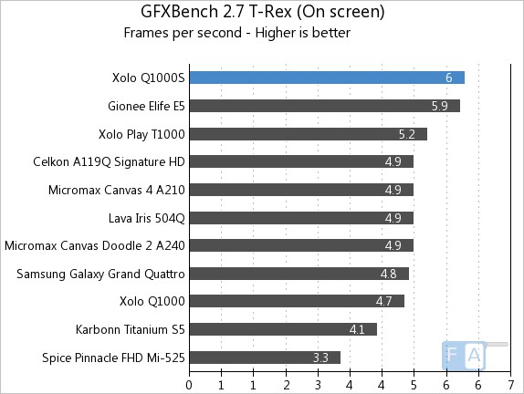 Xolo Q1000S GFXBench T-Rex OnScreen