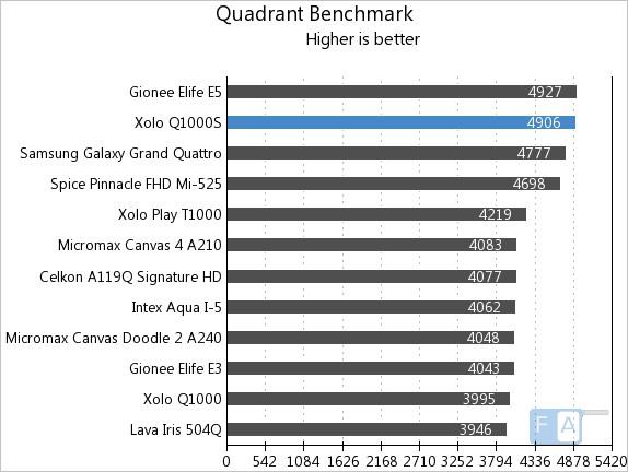 Xolo Q1000S Quadrant