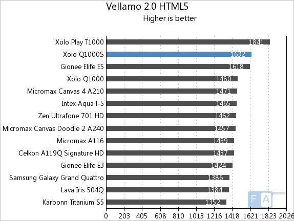 Xolo Q1000S Vellamo 2 HTML5