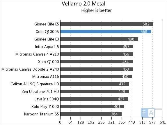 Xolo Q1000S Vellamo 2 Metal