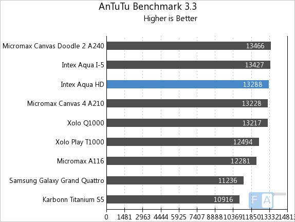 Intex Aqua HD AnTuTu Benchmark 3.3