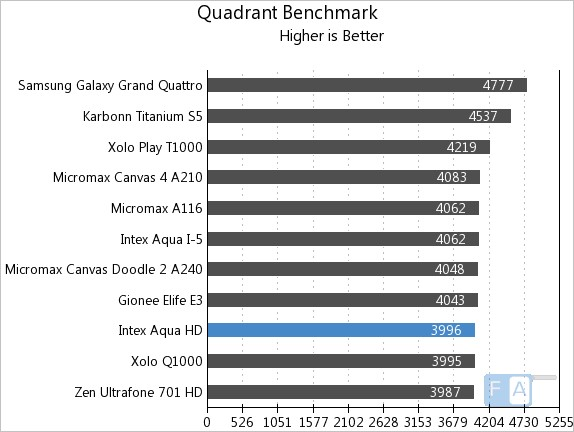 Intex Aqua HD Quadrant