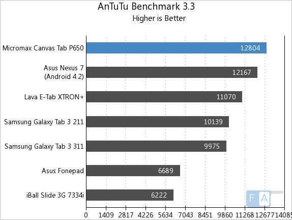 Micromax Canvas Tab AnTuTu Benchmark 3.3