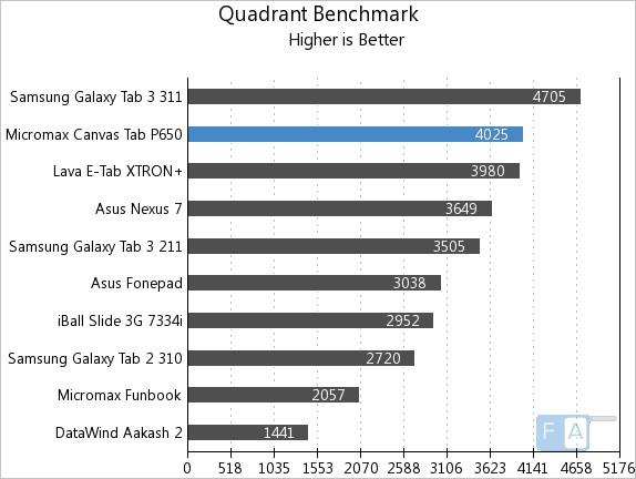 Micromax Canvas Tab Quadrant