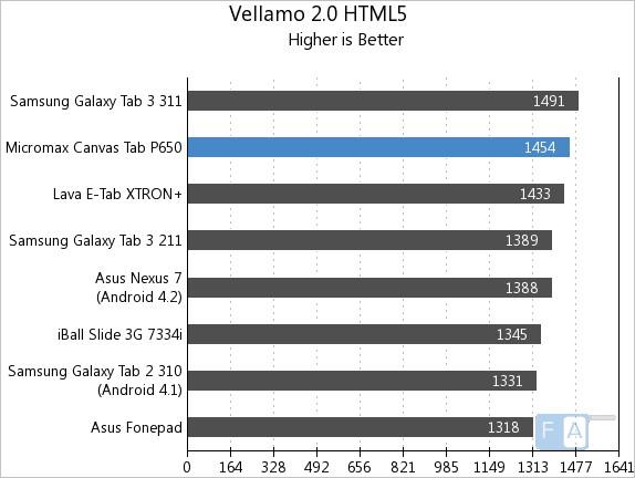 Micromax Canvas Tab Vellamo 2 HTML5