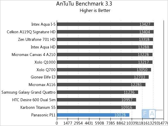 Panasonic P11 AnTuTu 3.3
