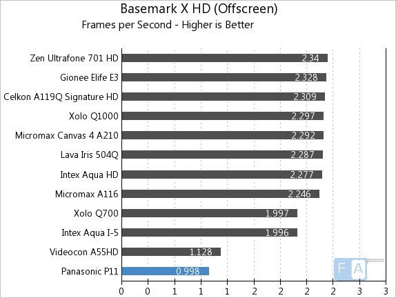 Panasonic P11 Basemark X OffScreen