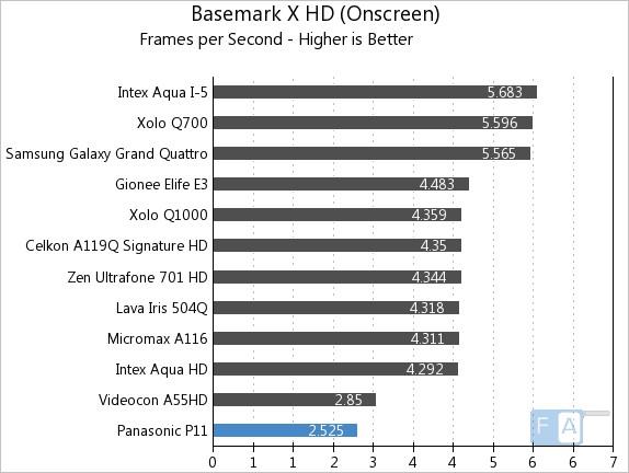 Panasonic P11 Basemark X OnScreen