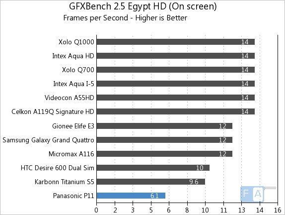 Panasonic P11 GFXBench 2.5 Egypt