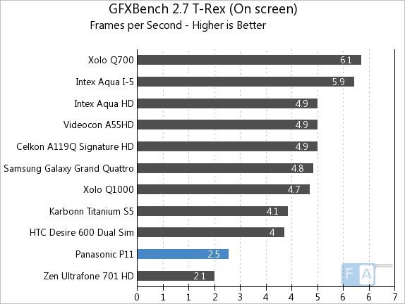 Panasonic P11 GFXBench 2.7 T-Rex