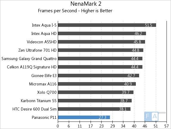 Panasonic P11 NenaMark 2
