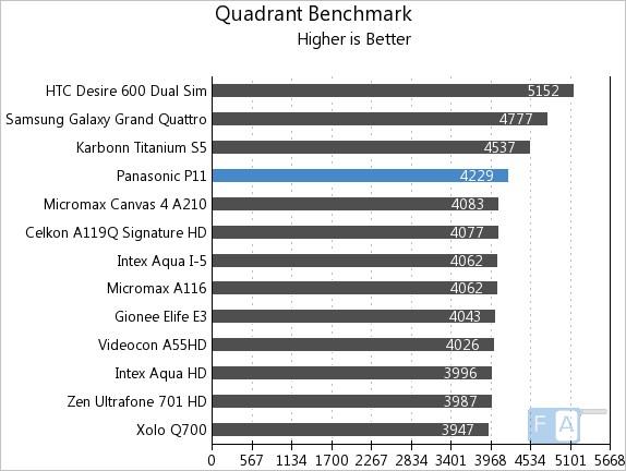Panasonic P11 Quadrant