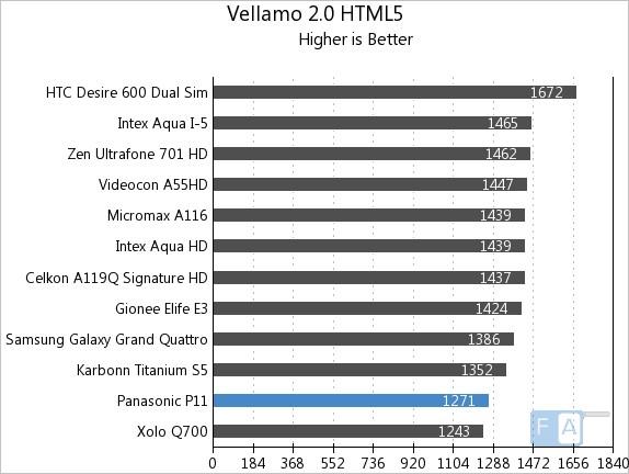 Panasonic P11 Vellamo 2 HTML5