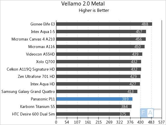 Panasonic P11 Vellamo 2 Metal