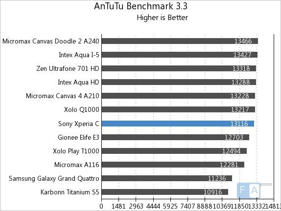 Sony Xperia C AnTuTu 3.3