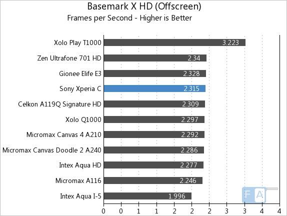 Sony Xperia C Basemark X OffScreen