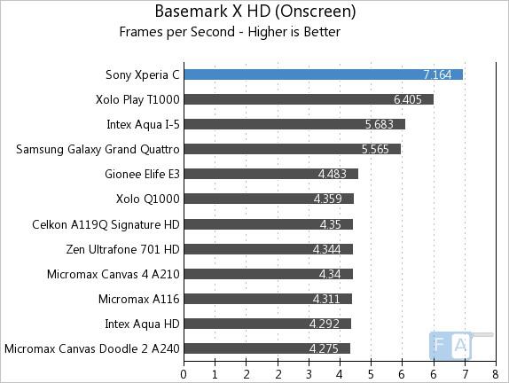 Sony Xperia C Basemark X OnScreen