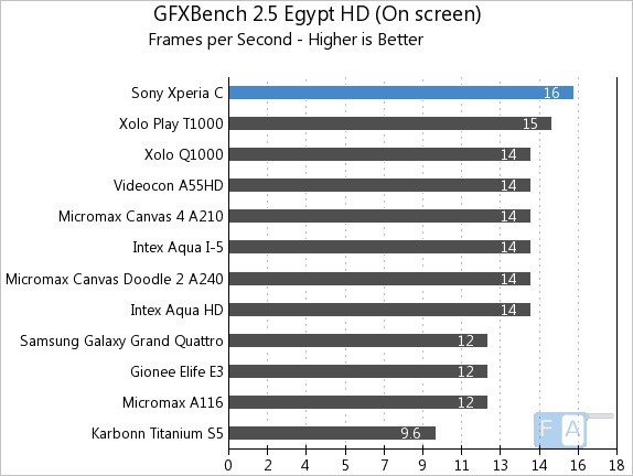Sony Xperia C GFXBench 2.5 Egypt OnScreen